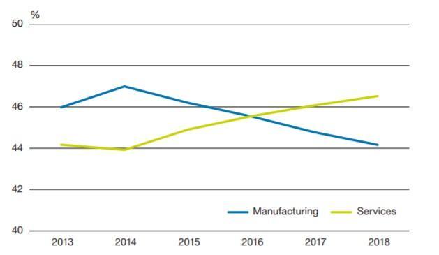 Kuvio: Toimialojen osuus viennin kotimaisesta arvonlisästä, 2013 - 2018. Kuva osoittaa, että palvelualojen arvonlisäpohjainen vienti on kasvanut vahvasti kattaen vuonna 2018 jo 47 % osuuden viennistä.